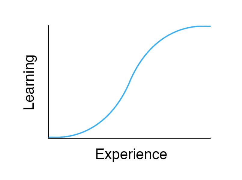 Sigmoid Learning Curve